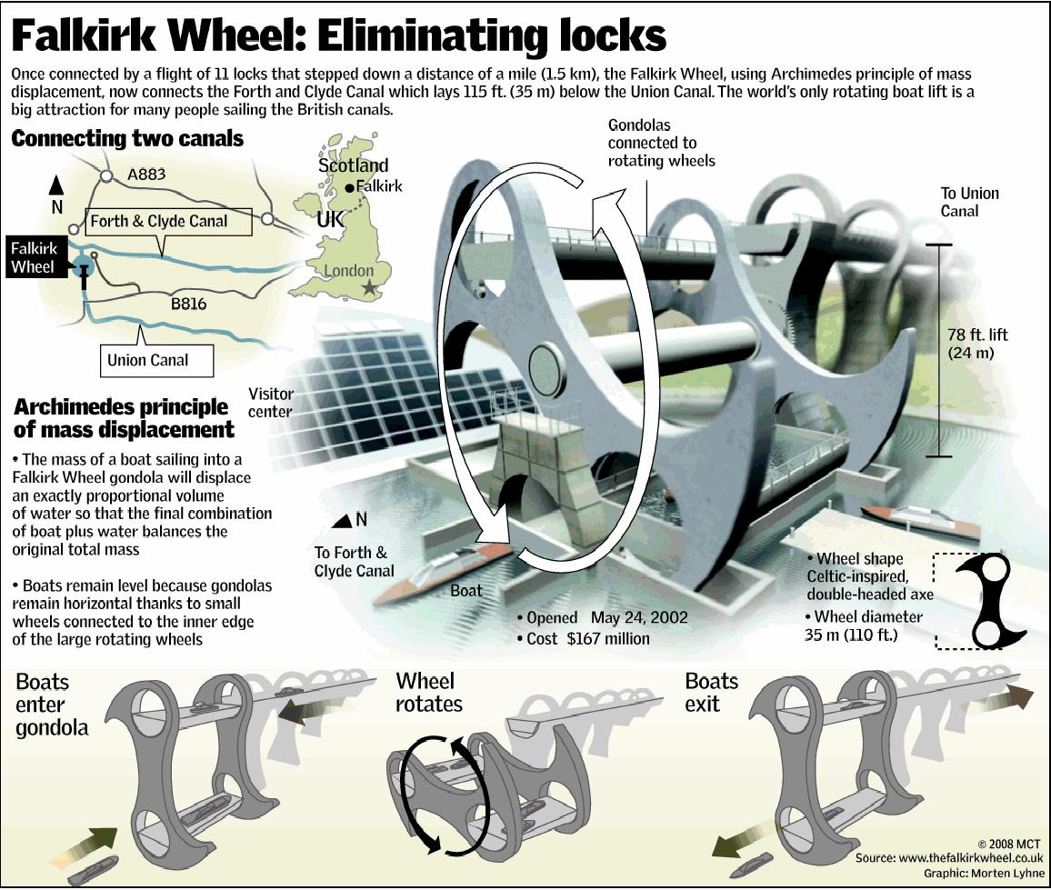falkirk wheel  u00ab kineticarchitecture net